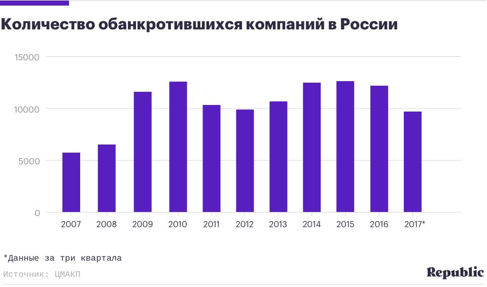 Динамика банкротства организаций в России