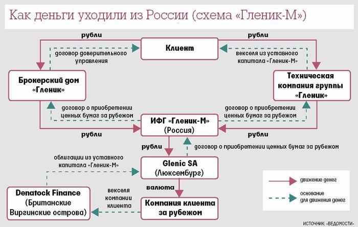 Как деньги уходили из России