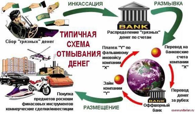 Отмывание денег – что это такое? Актуальные вопросы и ответы на них 1