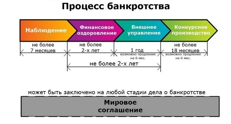 Процесс банкротства организации