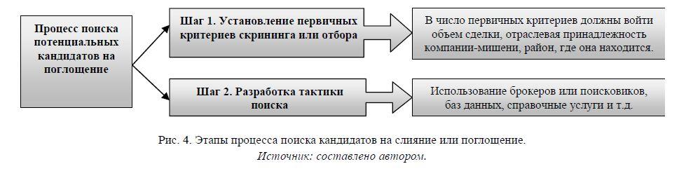Этапы процесса поиска кандидатов на слияние или поглощение