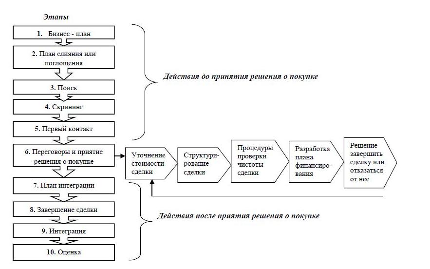 Этапы процесса слияния компаний