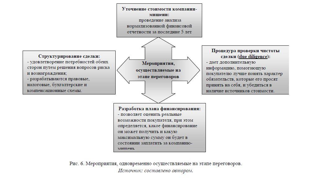 Мероприятия на этапе переговоров о слиянии компаний