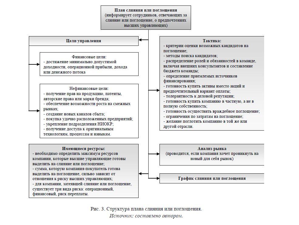 Структура плана слияния или поглощения