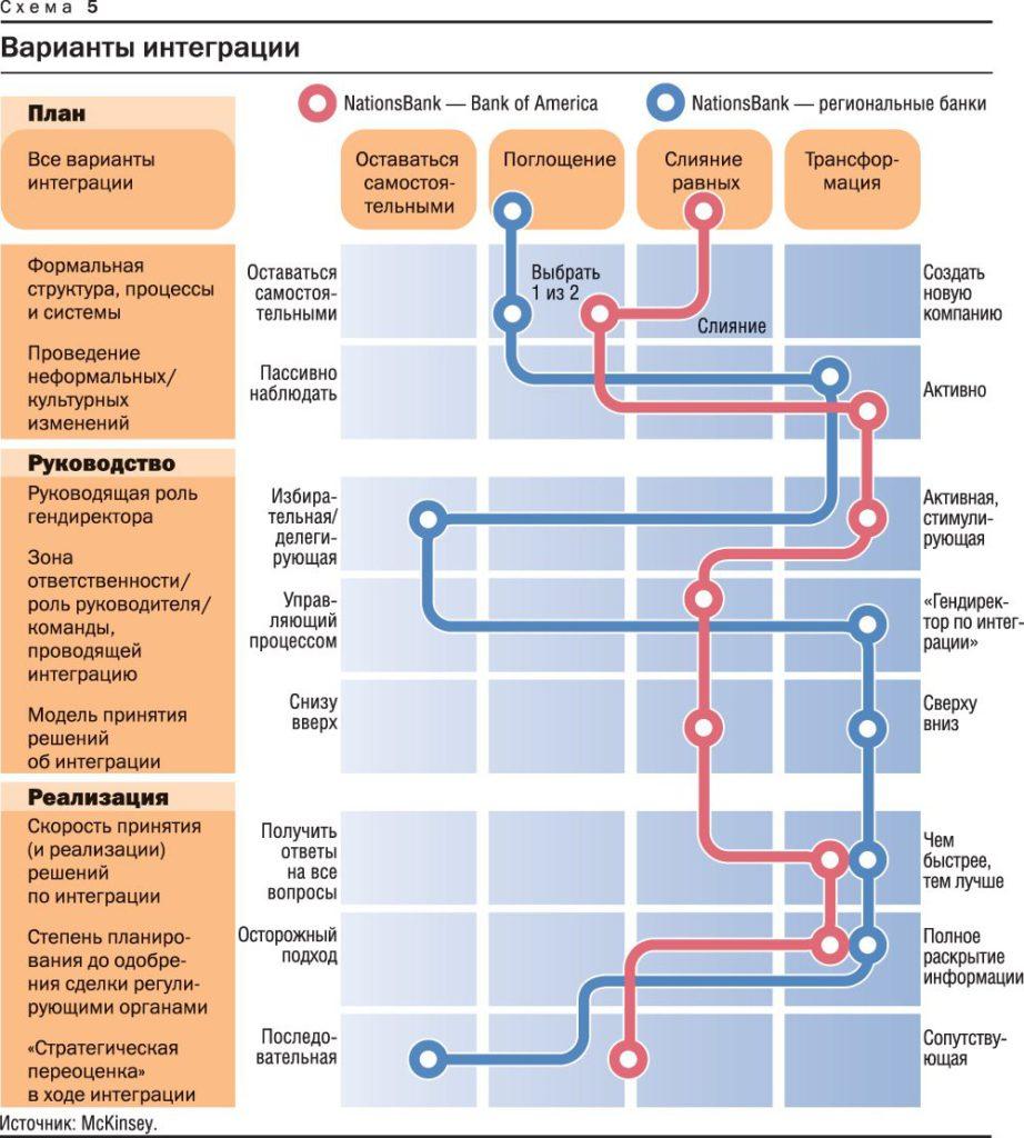 Варианты слияния компаний в России